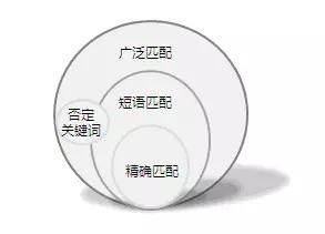 四大匹配模式展现概率